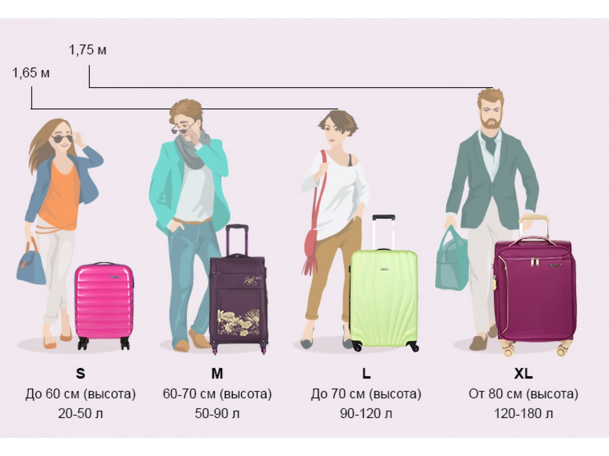 Какие бывают размеры чемоданов?